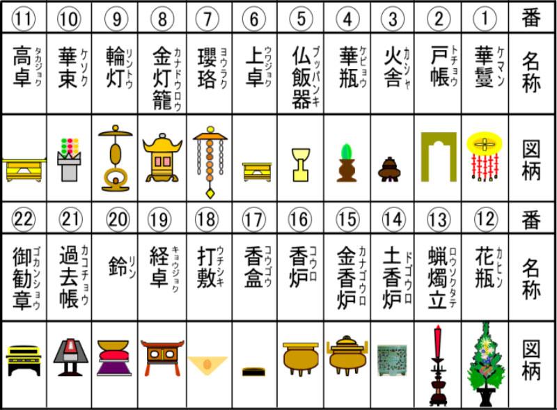 仏壇の中の道具の名前一覧